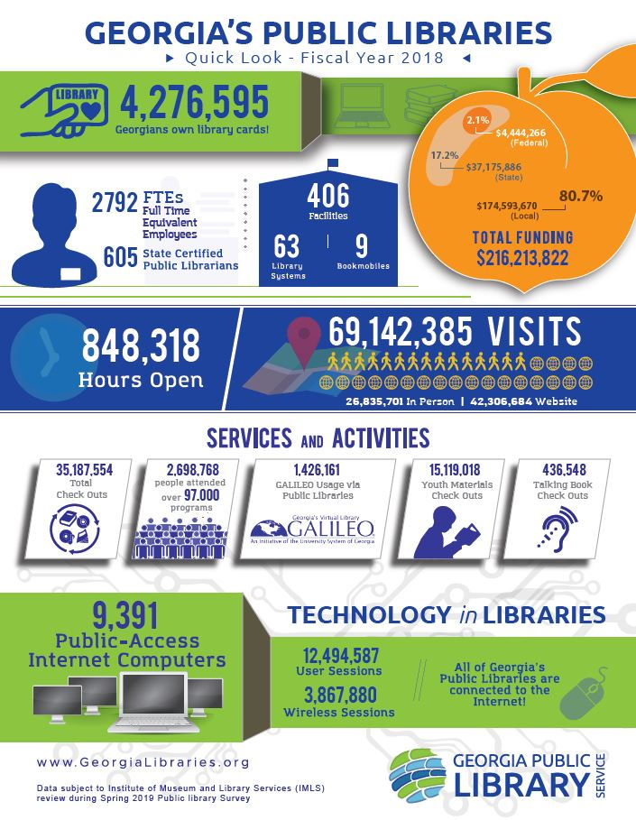 Georgia Public Library Service Quick Look for FY2018